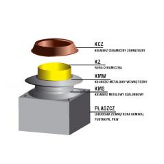 Zakończenie systemu kominowego SKC-C Ø 200mm - wariant 4 płyta lana