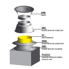 Zakończenie systemu kominowego SKM Ø 80mm - wariant 1 płyta lana