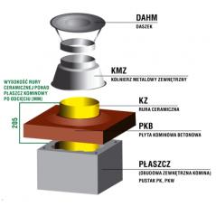 Zakończenie systemu kominowego SKM Ø 80mm - wariant 2