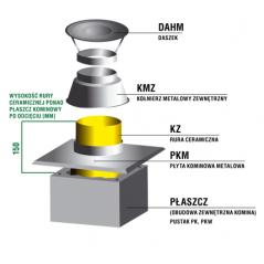 Zakończenie systemu kominowego SKM Ø 80mm - wariant 3